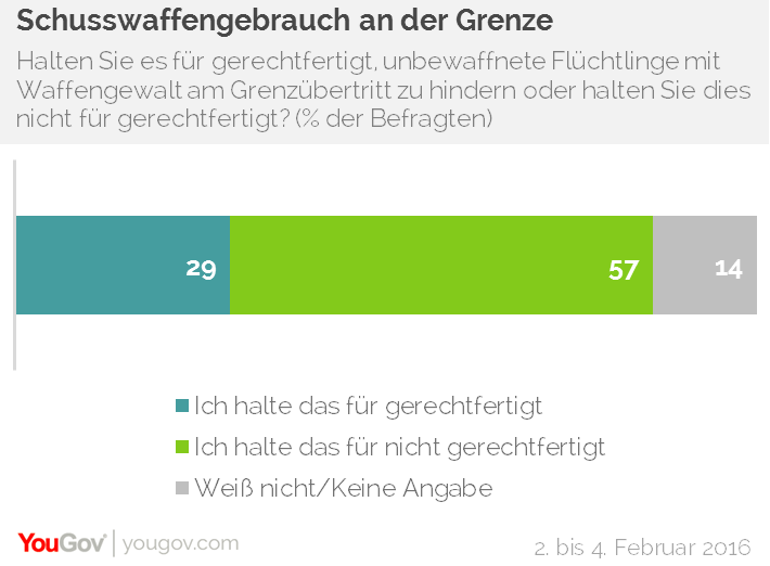chart_waffen-gegen-fluechtlinge