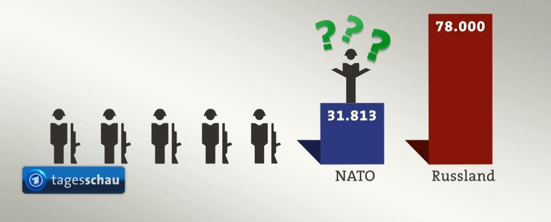 Zwei Minuten NATO-Propaganda in der Tagesschau <br>  <span id='sec-title'>Der Dilettantismus der ARD.</span>