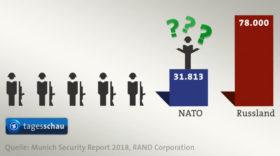 Zwei Minuten NATO-Propaganda in der Tagesschau